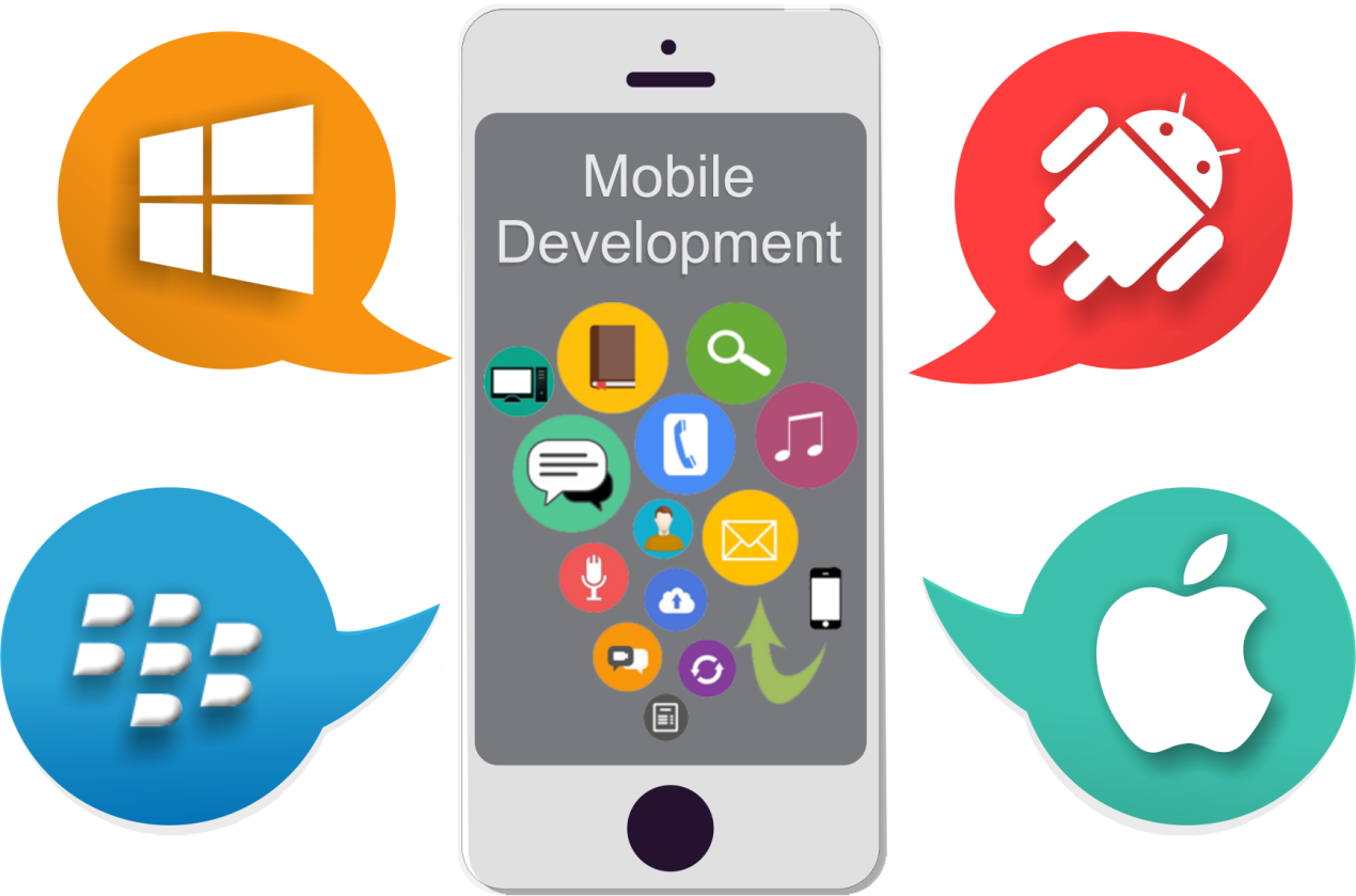 Importance of Innovative Tendency to Develop The Mobile Application